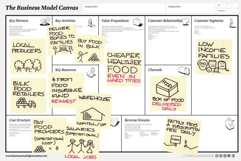 Modèle d'affaires : le Business canvas - Technolizer